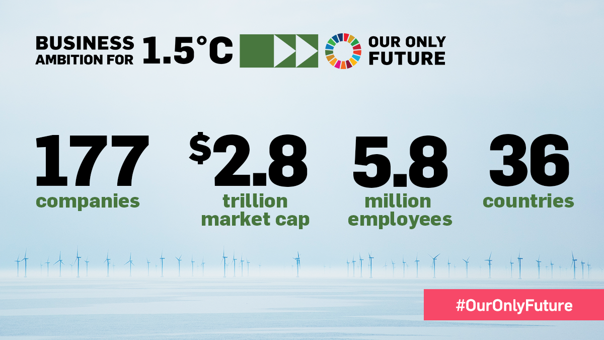 At COP 25, corporate climate movement grows exponentially as new companies announce plans to align with a 1.5°C future